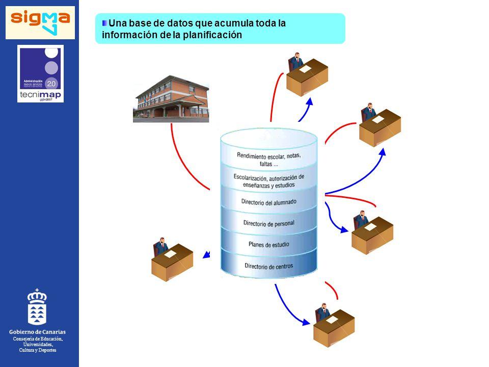 Consejería de Educación, Universidades, Cultura y Deportes Una base de datos que acumula toda la información de la planificación