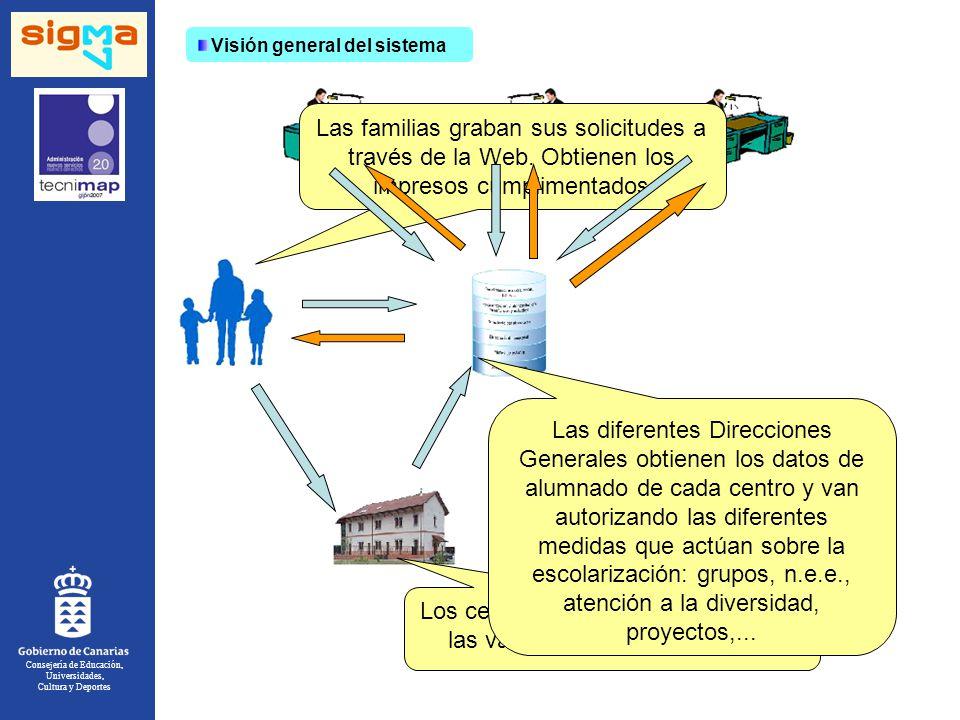 Consejería de Educación, Universidades, Cultura y Deportes Visión general del sistema Las familias graban sus solicitudes a través de la Web.