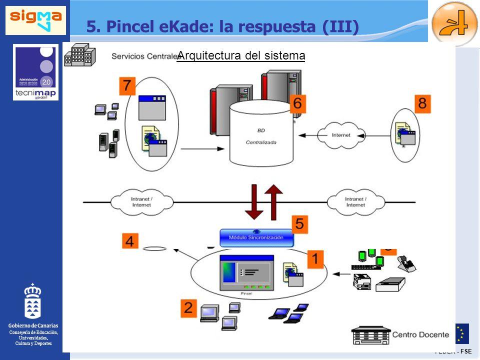 Consejería de Educación, Universidades, Cultura y Deportes FEDER - FSE 5. Pincel eKade: la respuesta (III) Arquitectura del sistema