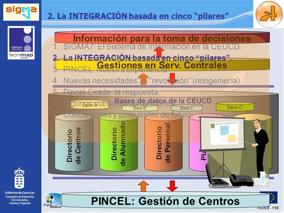 Consejería de Educación, Universidades, Cultura y Deportes FEDER - FSE Bases de datos de la CEUCD Base A Base BBase C Base D 2. La INTEGRACIÓN basada