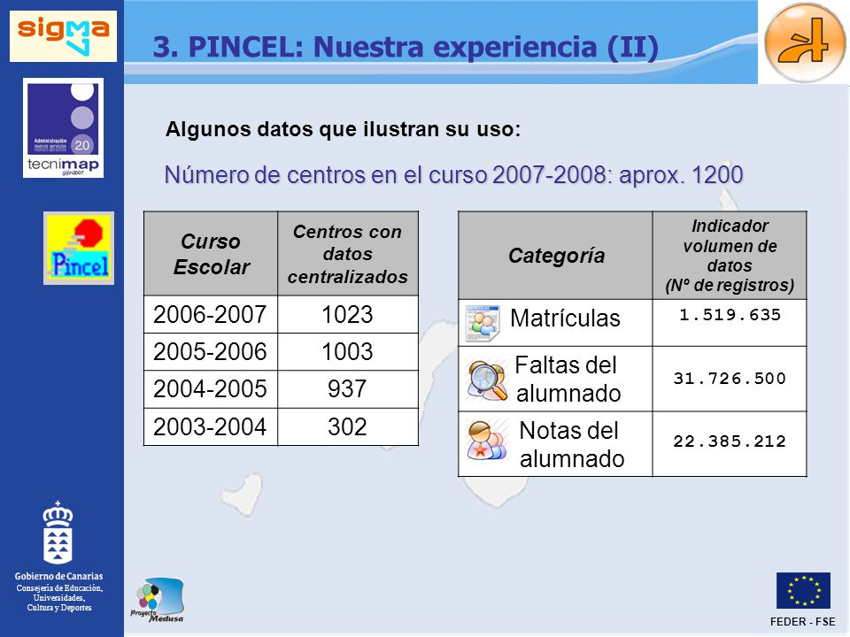 Consejería de Educación, Universidades, Cultura y Deportes FEDER - FSE 3. PINCEL: Nuestra experiencia (II) Algunos datos que ilustran su uso: Curso Es