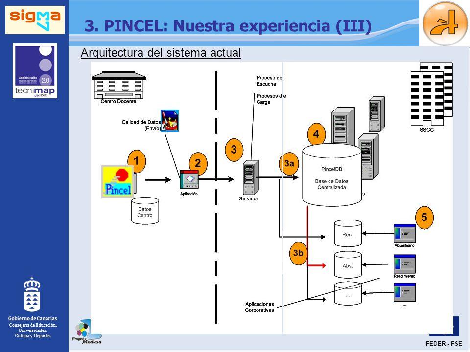 Consejería de Educación, Universidades, Cultura y Deportes FEDER - FSE 3. PINCEL: Nuestra experiencia (III) Arquitectura del sistema actual