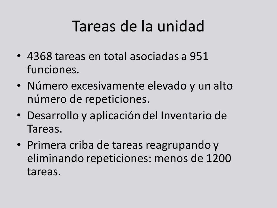 Tareas de la unidad 4368 tareas en total asociadas a 951 funciones. Número excesivamente elevado y un alto número de repeticiones. Desarrollo y aplica