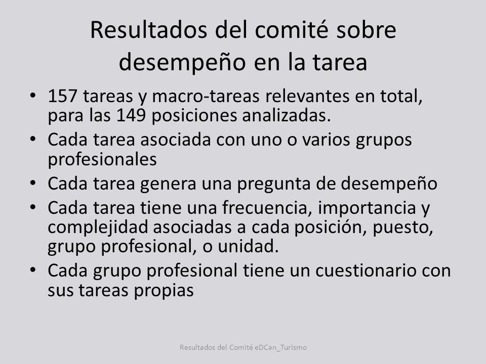 Resultados del comité sobre desempeño en la tarea 157 tareas y macro-tareas relevantes en total, para las 149 posiciones analizadas. Cada tarea asocia