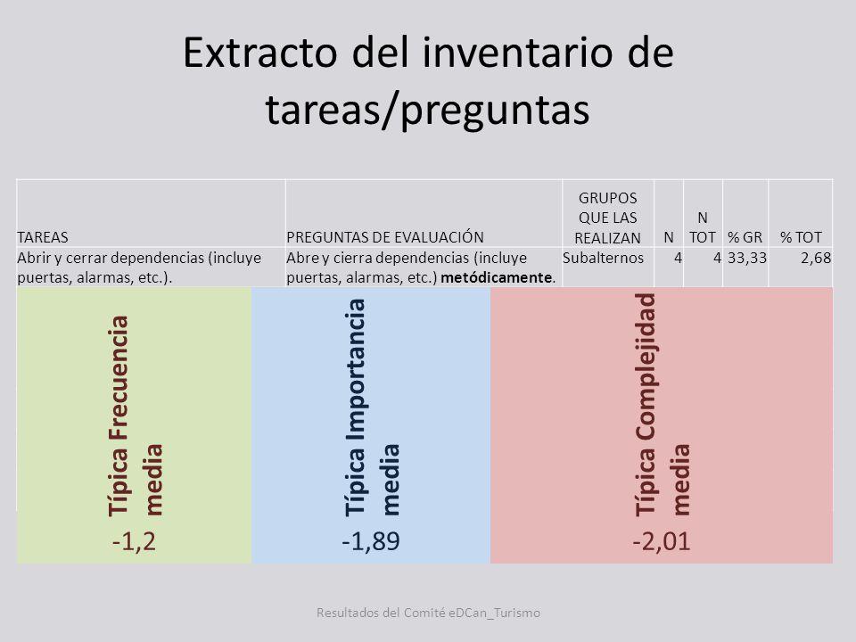 Extracto del inventario de tareas/preguntas TAREASPREGUNTAS DE EVALUACIÓN GRUPOS QUE LAS REALIZANN N TOT% GR% TOT Abrir y cerrar dependencias (incluye