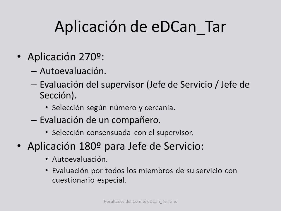 Aplicación de eDCan_Tar Aplicación 270º: – Autoevaluación. – Evaluación del supervisor (Jefe de Servicio / Jefe de Sección). Selección según número y