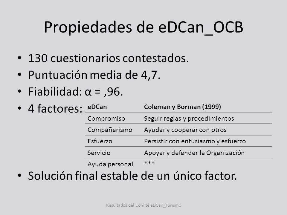 Propiedades de eDCan_OCB 130 cuestionarios contestados. Puntuación media de 4,7. Fiabilidad: α =,96. 4 factores: Solución final estable de un único fa
