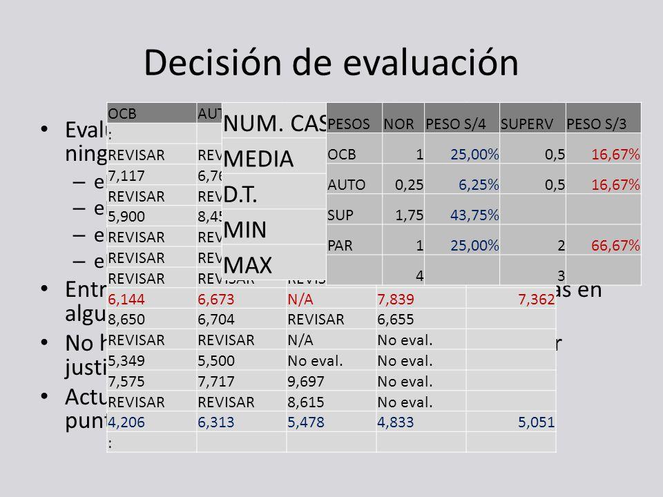 Decisión de evaluación Evaluación directa si no hay problemas en datos de ningún evaluador: – eDCan_OCB: 113 personas (84%) – eDCan_Tar Autoevaluación