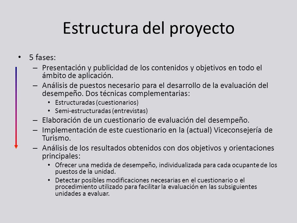 Estructura del proyecto 5 fases: – Presentación y publicidad de los contenidos y objetivos en todo el ámbito de aplicación. – Análisis de puestos nece