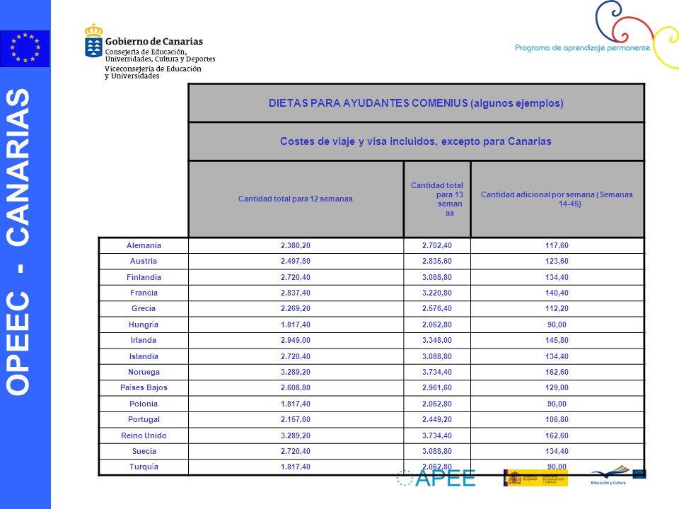 OPEEC - CANARIAS DIETAS PARA AYUDANTES COMENIUS (algunos ejemplos) Costes de viaje y visa incluidos, excepto para Canarias Cantidad total para 12 semanas Cantidad total para 13 seman as Cantidad adicional por semana (Semanas 14-45) Alemania 2.380,202.702,40117,60 Austria 2.497,802.835,60123,60 Finlandia 2.720,403.088,80134,40 Francia 2.837,403.220,80140,40 Grecia 2.269,202.576,40112,20 Hungr í a 1.817,402.062,8090,00 Irlanda 2.949,003.348,00145,80 Islandia 2.720,403.088,80134,40 Noruega 3.289,203.734,40162,60 Pa í ses Bajos 2.608,802.961,60129,00 Polonia 1.817,402.062,8090,00 Portugal 2.157,602.449,20106,80 Reino Unido 3.289,203.734,40162,60 Suecia 2.720,403.088,80134,40 Turqu í a 1.817,402.062,8090,00