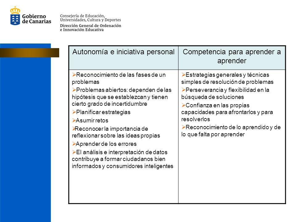 Autonomía e iniciativa personalCompetencia para aprender a aprender Reconocimiento de las fases de un problemas Problemas abiertos: dependen de las hi