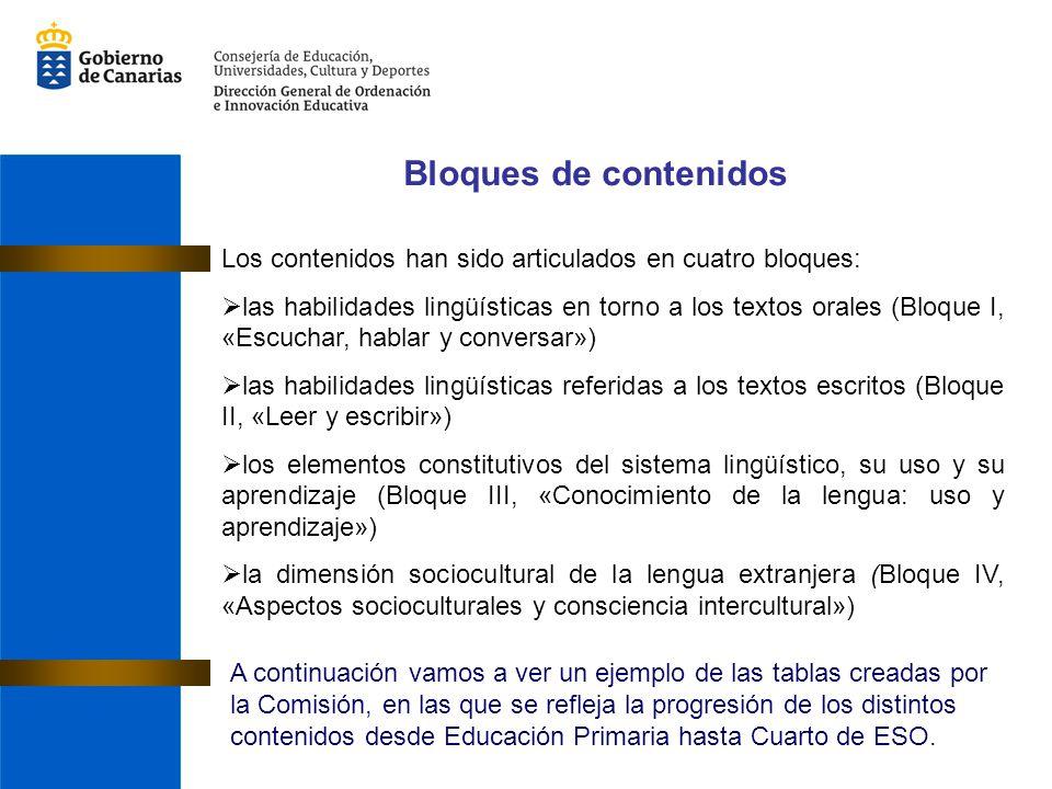 Bloques de contenidos Los contenidos han sido articulados en cuatro bloques: las habilidades lingüísticas en torno a los textos orales (Bloque I, «Esc
