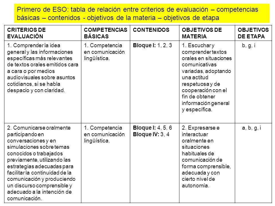 CRITERIOS DE EVALUACIÓN COMPETENCIAS BÁSICAS CONTENIDOSOBJETIVOS DE MATERIA OBJETIVOS DE ETAPA 1. Comprender la idea general y las informaciones espec