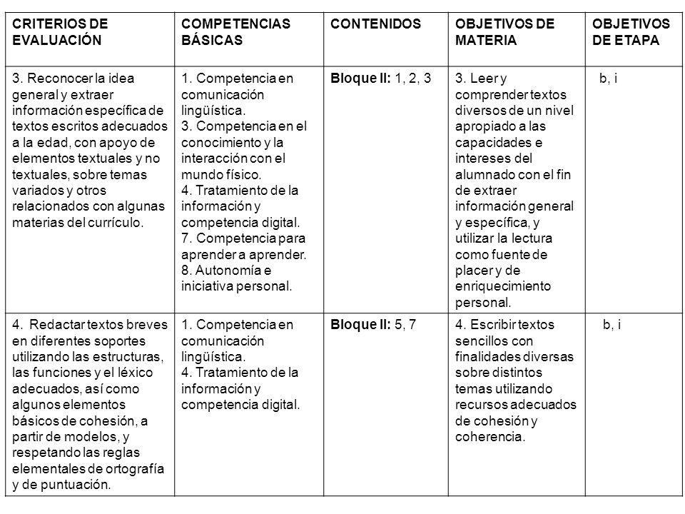 CRITERIOS DE EVALUACIÓN COMPETENCIAS BÁSICAS CONTENIDOSOBJETIVOS DE MATERIA OBJETIVOS DE ETAPA 3. Reconocer la idea general y extraer información espe