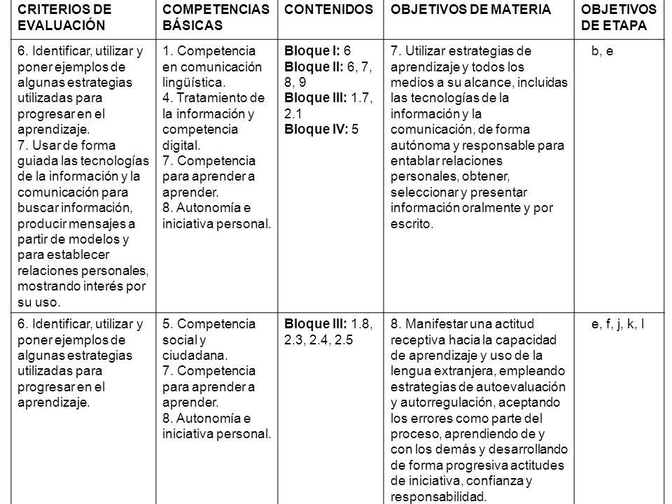 CRITERIOS DE EVALUACIÓN COMPETENCIAS BÁSICAS CONTENIDOSOBJETIVOS DE MATERIAOBJETIVOS DE ETAPA 6. Identificar, utilizar y poner ejemplos de algunas est