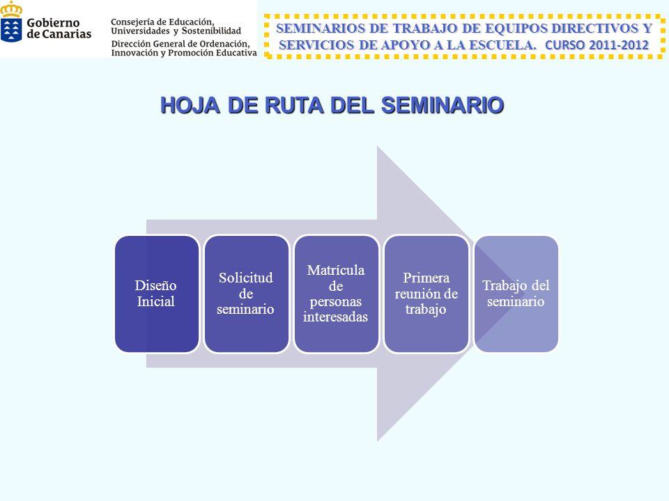 HOJA DE RUTA DEL SEMINARIO SEMINARIOS DE TRABAJO DE EQUIPOS DIRECTIVOS Y SERVICIOS DE APOYO A LA ESCUELA.