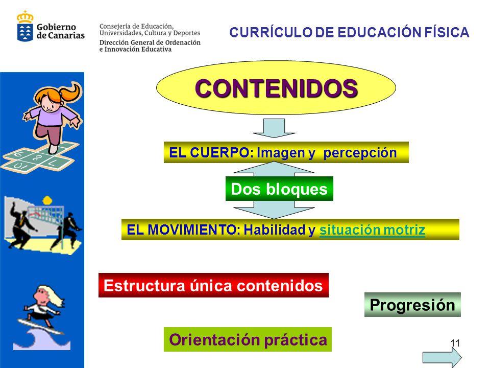 11 CURRÍCULO DE EDUCACIÓN FÍSICA CONTENIDOS EL CUERPO: Imagen y percepción EL MOVIMIENTO: Habilidad y situación motrizsituación motriz Estructura únic