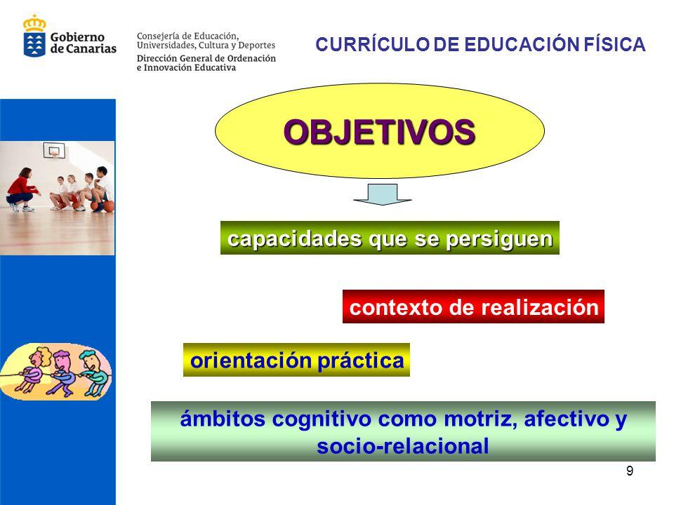 9 CURRÍCULO DE EDUCACIÓN FÍSICA ámbitos cognitivo como motriz, afectivo y socio-relacional OBJETIVOS capacidades que se persiguen contexto de realizac