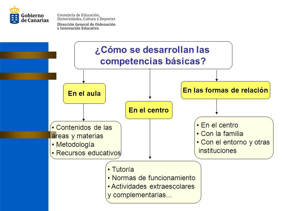 ¿Cómo se desarrollan las competencias básicas? En el aula En las formas de relación En el centro Contenidos de las áreas y materias Metodología Recurs