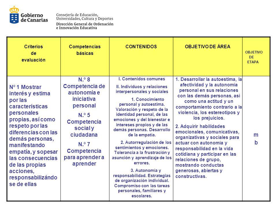 Criterios de evaluación Competencias básicas CONTENIDOSOBJETIVO DE ÁREA OBJETIVO DE ETAPA mbmb Nº 1 Mostrar interés y estima por las características p