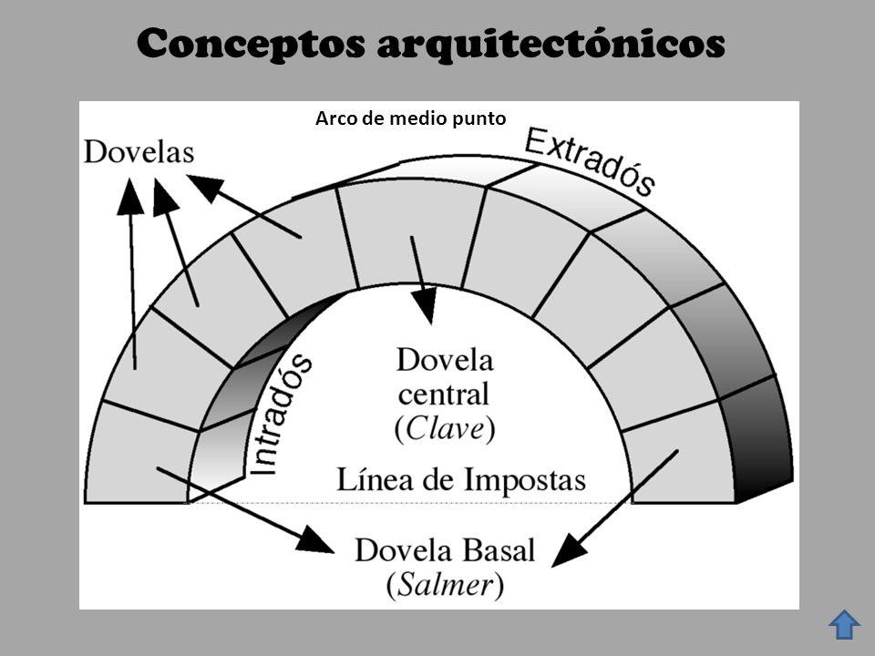 Conceptos arquitectónicos Arco de medio punto