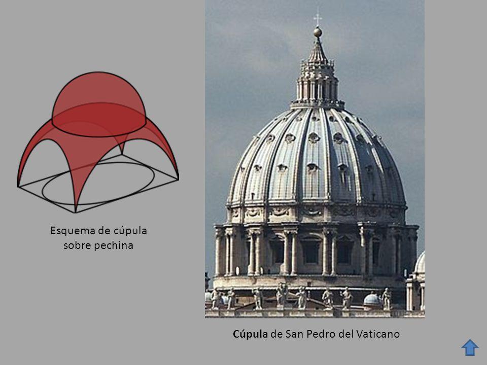 Esquema de cúpula sobre pechina Cúpula de San Pedro del Vaticano