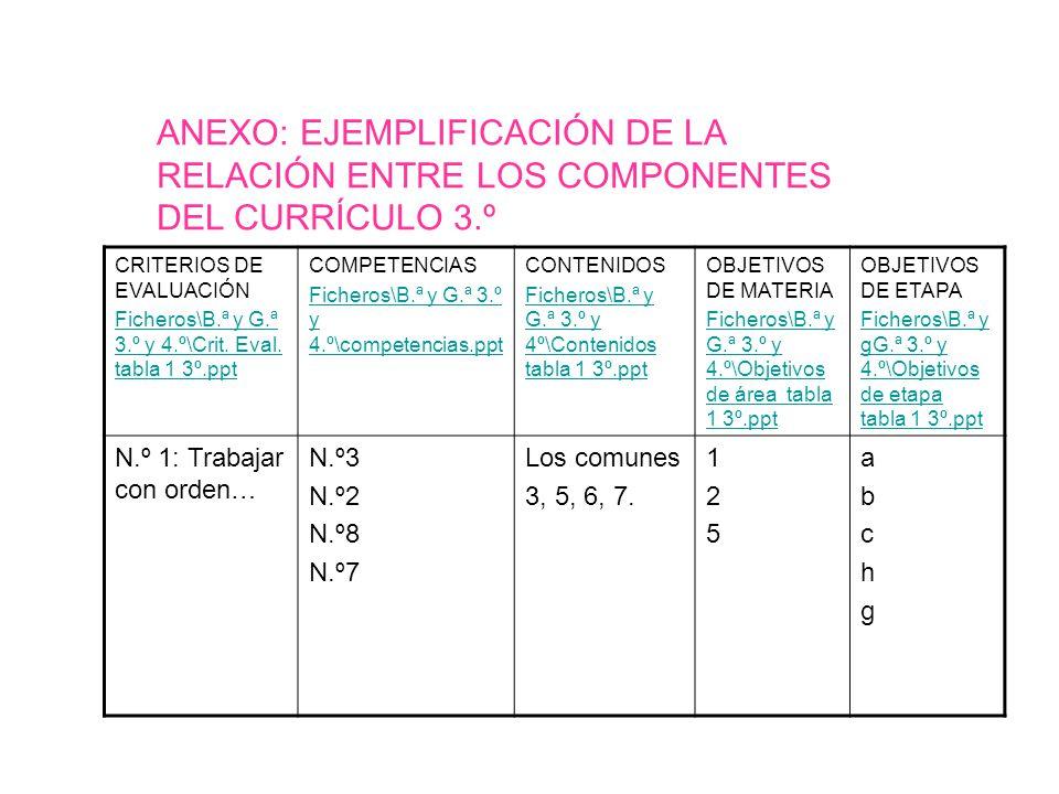 ANEXO: EJEMPLIFICACIÓN DE LA RELACIÓN ENTRE LOS COMPONENTES DEL CURRÍCULO 3.º CRITERIOS DE EVALUACIÓN Ficheros\B.ª y G.ª 3.º y 4.º\Crit. Eval. tabla 1