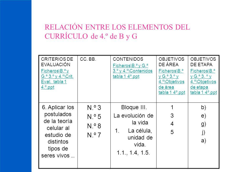 RELACIÓN ENTRE LOS ELEMENTOS DEL CURRÍCULO de 4.º de B y G CRITERIOS DE EVALUACIÓN Ficheros\B.ª y G.ª 3.º y 4.º\Crit. Eval. tabla 1 4.º.ppt CC. BB.CON