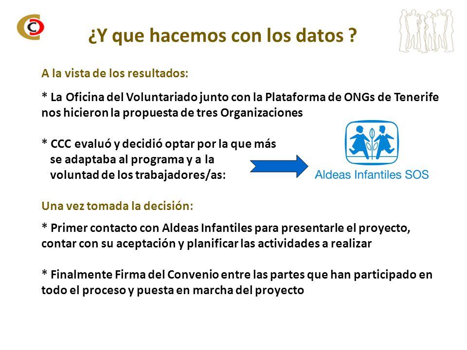 ¿Y que hacemos con los datos ? A la vista de los resultados: * La Oficina del Voluntariado junto con la Plataforma de ONGs de Tenerife nos hicieron la