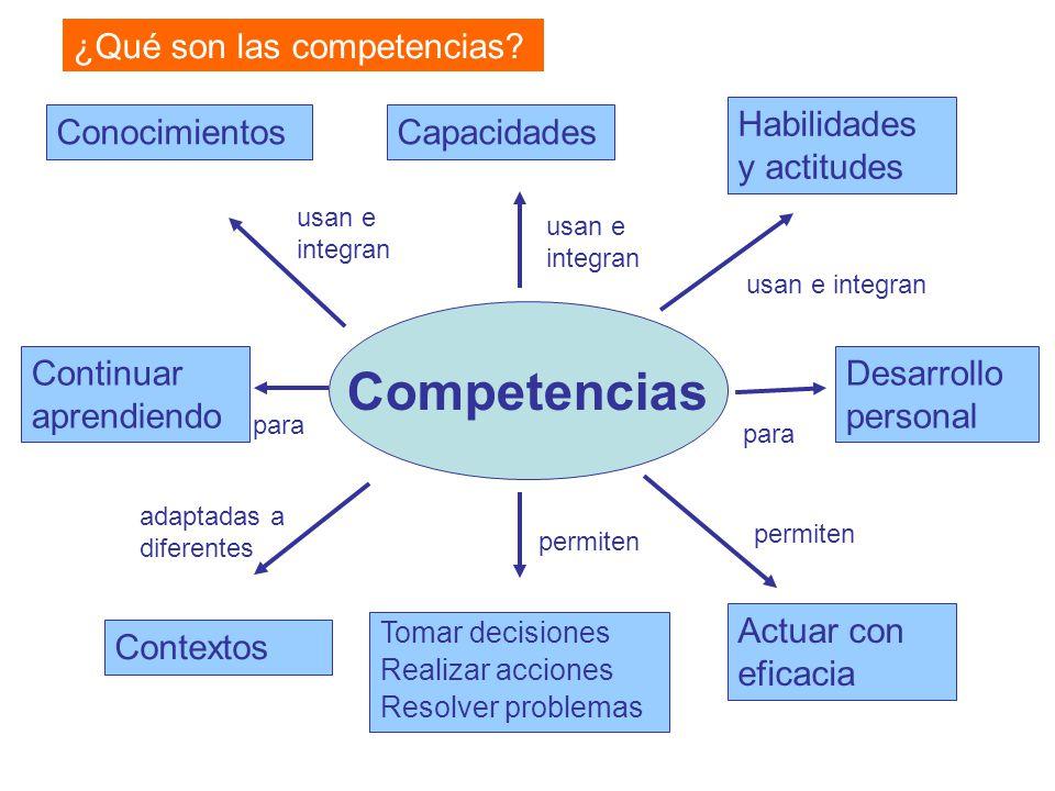 Competencias ¿Qué son las competencias? Actuar con eficacia ConocimientosCapacidades Tomar decisiones Realizar acciones Resolver problemas Contextos H