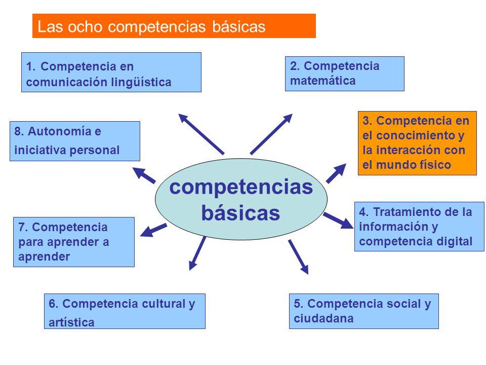 competencias básicas Las ocho competencias básicas 1. Competencia en comunicación lingüística 2. Competencia matemática 5. Competencia social y ciudad