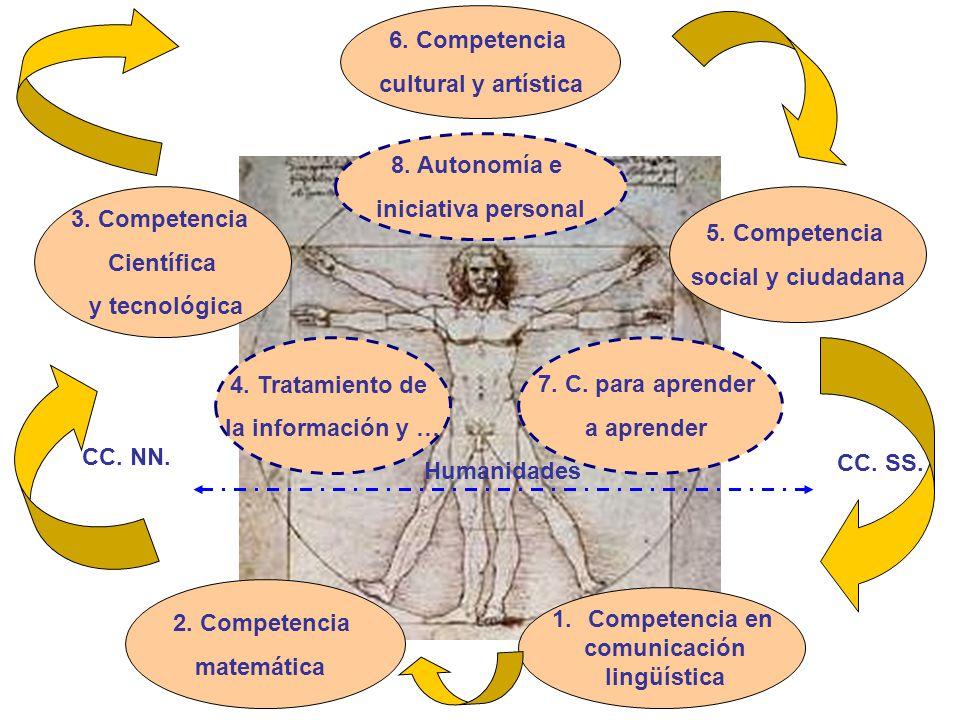 1.Competencia en comunicación lingüística 2. Competencia matemática 3. Competencia Científica y tecnológica 5. Competencia social y ciudadana 4. Trata