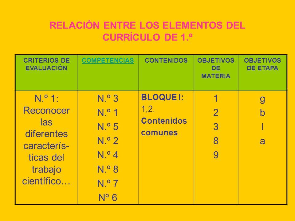 RELACIÓN ENTRE LOS ELEMENTOS DEL CURRÍCULO DE 1.º CRITERIOS DE EVALUACIÓN COMPETENCIASCONTENIDOSOBJETIVOS DE MATERIA OBJETIVOS DE ETAPA N.º 1: Reconoc