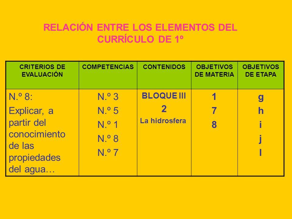 RELACIÓN ENTRE LOS ELEMENTOS DEL CURRÍCULO DE 1º CRITERIOS DE EVALUACIÓN COMPETENCIASCONTENIDOSOBJETIVOS DE MATERIA OBJETIVOS DE ETAPA N.º 8: Explicar