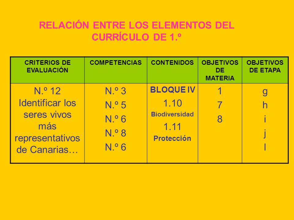 RELACIÓN ENTRE LOS ELEMENTOS DEL CURRÍCULO DE 1.º CRITERIOS DE EVALUACIÓN COMPETENCIASCONTENIDOSOBJETIVOS DE MATERIA OBJETIVOS DE ETAPA N.º 12 Identif