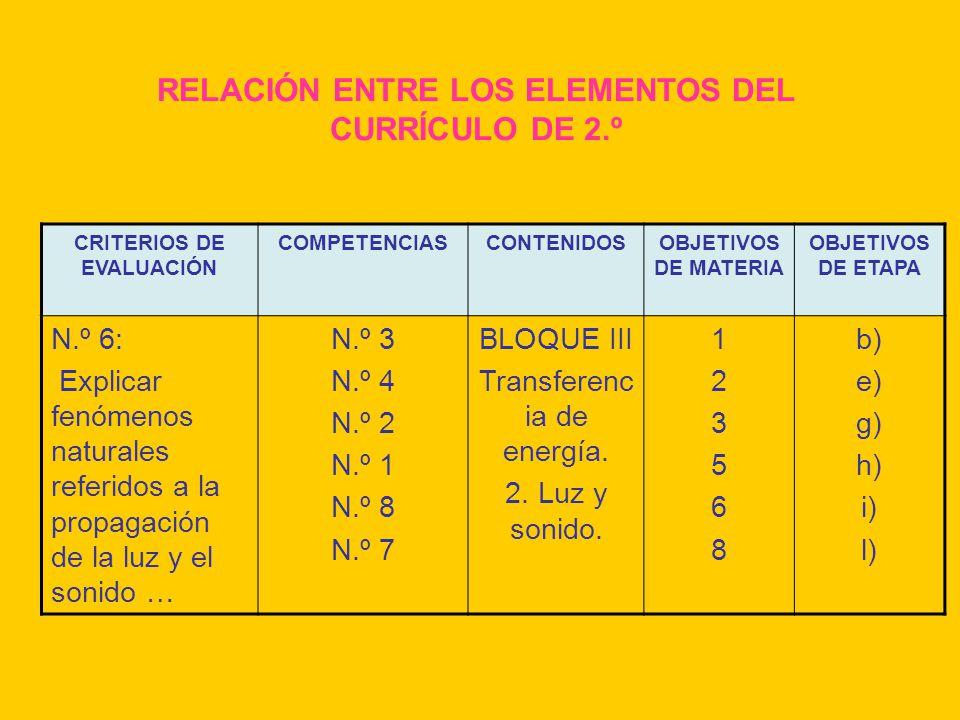 RELACIÓN ENTRE LOS ELEMENTOS DEL CURRÍCULO DE 2.º CRITERIOS DE EVALUACIÓN COMPETENCIASCONTENIDOSOBJETIVOS DE MATERIA OBJETIVOS DE ETAPA N.º 6: Explica
