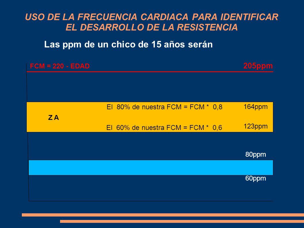 USO DE LA FRECUENCIA CARDIACA PARA IDENTIFICAR EL DESARROLLO DE LA RESISTENCIA FCM = 220 - EDAD El 80% de nuestra FCM = FCM * 0,8 El 60% de nuestra FCM = FCM * 0,6 Z A Las ppm de un chico de 15 años serán 205ppm 164ppm 123ppm 60ppm 80ppm