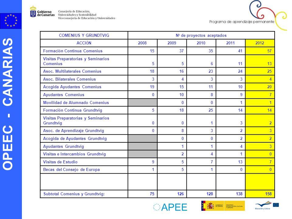 OPEEC - CANARIAS COMENIUS Y GRUNDTVIG N º de proyectos aceptados ACCI Ó N 20082009201020112012 Formaci ó n Continua Comenius 1537354157 Visitas Preparatorias y Seminarios Comenius5561113 Asoc.