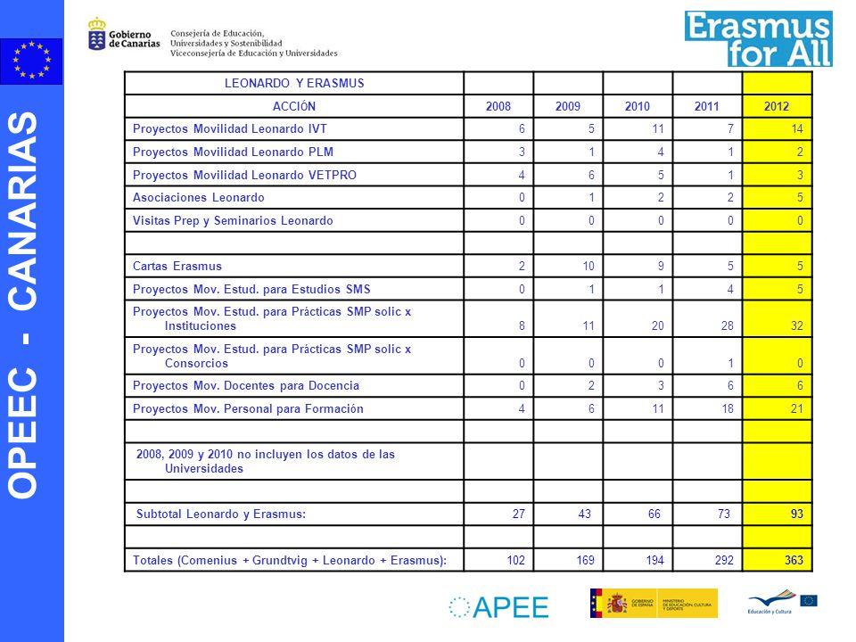 OPEEC - CANARIAS LEONARDO Y ERASMUS ACCI Ó N 20082009201020112012 Proyectos Movilidad Leonardo IVT6511714 Proyectos Movilidad Leonardo PLM31412 Proyec