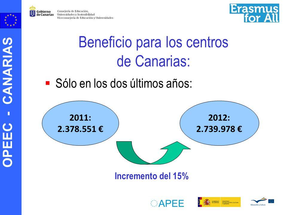 OPEEC - CANARIAS Beneficio para los centros de Canarias: Sólo en los dos últimos años: 2011: 2.378.551 2012: 2.739.978 Incremento del 15%