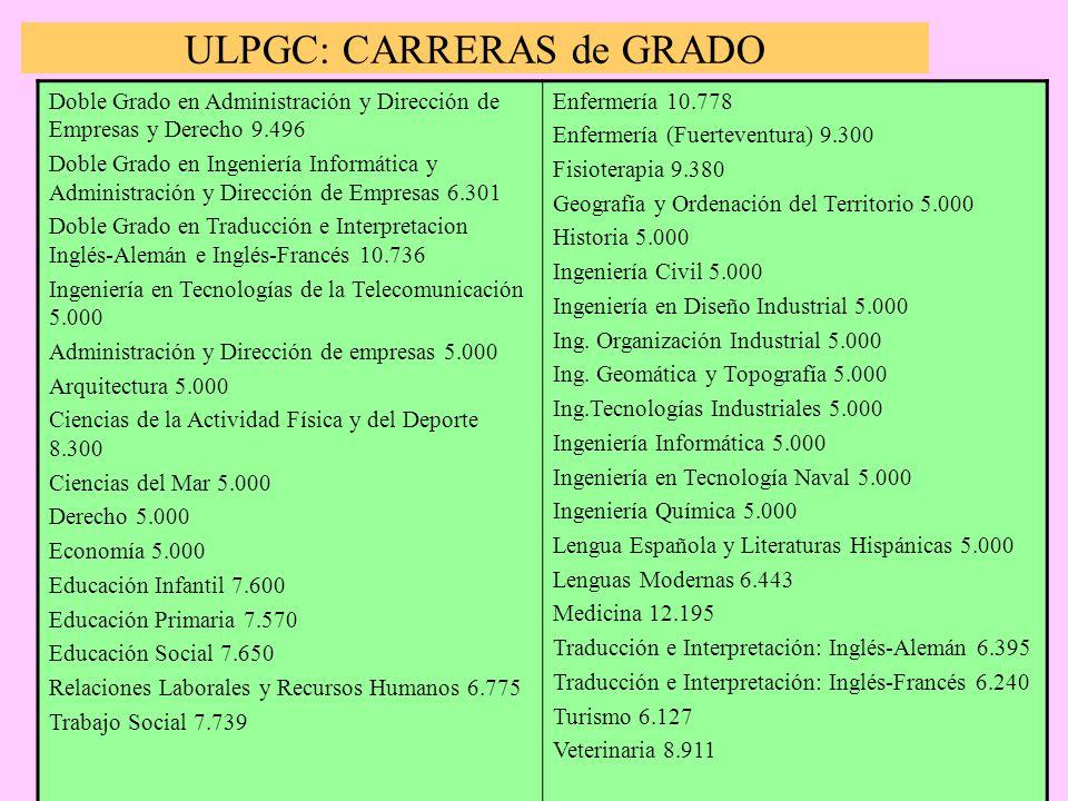 ULPGC: CARRERAS de GRADO Doble Grado en Administración y Dirección de Empresas y Derecho 9.496 Doble Grado en Ingeniería Informática y Administración y Dirección de Empresas 6.301 Doble Grado en Traducción e Interpretacion Inglés-Alemán e Inglés-Francés 10.736 Ingeniería en Tecnologías de la Telecomunicación 5.000 Administración y Dirección de empresas 5.000 Arquitectura 5.000 Ciencias de la Actividad Física y del Deporte 8.300 Ciencias del Mar 5.000 Derecho 5.000 Economía 5.000 Educación Infantil 7.600 Educación Primaria 7.570 Educación Social 7.650 Relaciones Laborales y Recursos Humanos 6.775 Trabajo Social 7.739 Enfermería 10.778 Enfermería (Fuerteventura) 9.300 Fisioterapia 9.380 Geografía y Ordenación del Territorio 5.000 Historia 5.000 Ingeniería Civil 5.000 Ingeniería en Diseño Industrial 5.000 Ing.