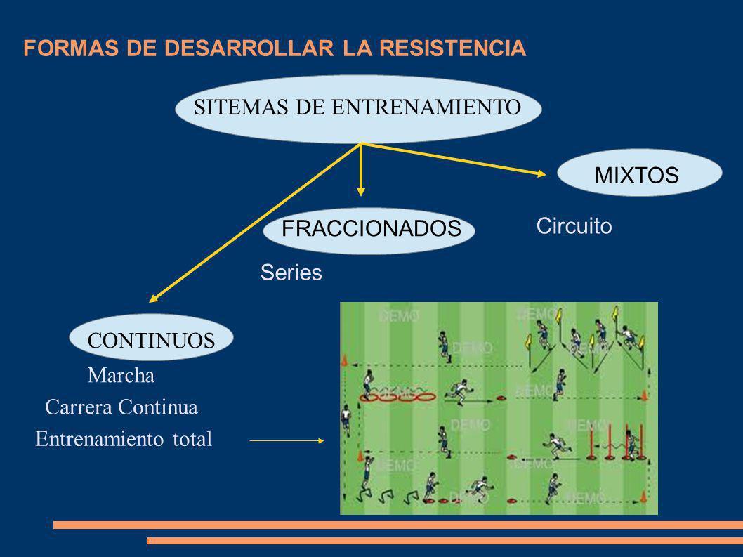 FORMAS DE DESARROLLAR LA RESISTENCIA SITEMAS DE ENTRENAMIENTO Marcha Carrera Continua Entrenamiento total Series MIXTOS CONTINUOS FRACCIONADOS Circuit