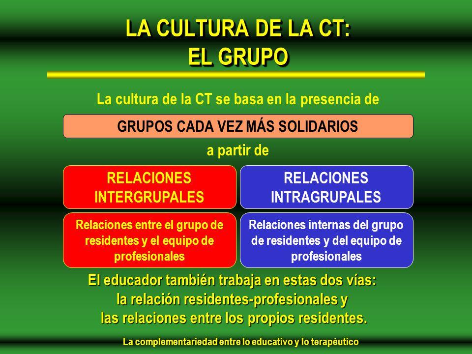 La complementariedad entre lo educativo y lo terapéutico LA CULTURA DE LA CT: EL GRUPO La cultura de la CT se basa en la presencia de GRUPOS CADA VEZ MÁS SOLIDARIOS a partir de RELACIONES INTERGRUPALES RELACIONES INTRAGRUPALES Relaciones entre el grupo de residentes y el equipo de profesionales Relaciones internas del grupo de residentes y del equipo de profesionales El educador también trabaja en estas dos vías: la relación residentes-profesionales y las relaciones entre los propios residentes.