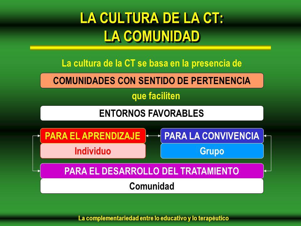 La complementariedad entre lo educativo y lo terapéutico LA CULTURA DE LA CT: LA COMUNIDAD La cultura de la CT se basa en la presencia de COMUNIDADES CON SENTIDO DE PERTENENCIA que faciliten ENTORNOS FAVORABLES IndividuoGrupo Comunidad PARA LA CONVIVENCIAPARA EL APRENDIZAJE PARA EL DESARROLLO DEL TRATAMIENTO