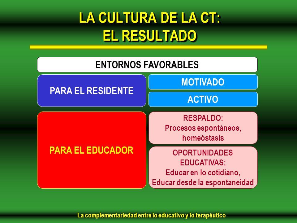 La complementariedad entre lo educativo y lo terapéutico LA CULTURA DE LA CT: EL RESULTADO ENTORNOS FAVORABLES MOTIVADO ACTIVO PARA EL RESIDENTE PARA EL EDUCADOR RESPALDO: Procesos espontáneos, homeóstasis OPORTUNIDADES EDUCATIVAS: Educar en lo cotidiano, Educar desde la espontaneidad