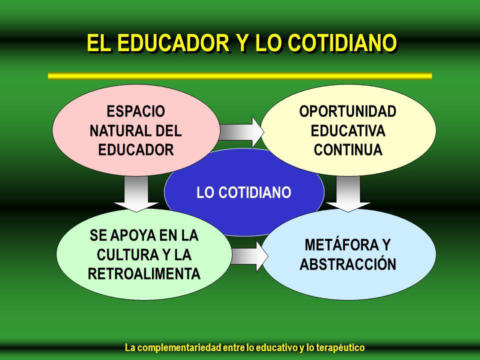 La complementariedad entre lo educativo y lo terapéutico EL EDUCADOR Y LO COTIDIANO LO COTIDIANO METÁFORA Y ABSTRACCIÓN OPORTUNIDAD EDUCATIVA CONTINUA SE APOYA EN LA CULTURA Y LA RETROALIMENTA ESPACIO NATURAL DEL EDUCADOR