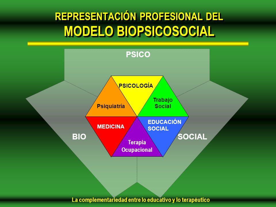 La complementariedad entre lo educativo y lo terapéutico Terapia Ocupacional Psiquiatría Trabajo Social BIO PSICO SOCIAL PSICOLOGÍA MEDICINA EDUCACIÓN SOCIAL REPRESENTACIÓN PROFESIONAL DEL MODELO BIOPSICOSOCIAL