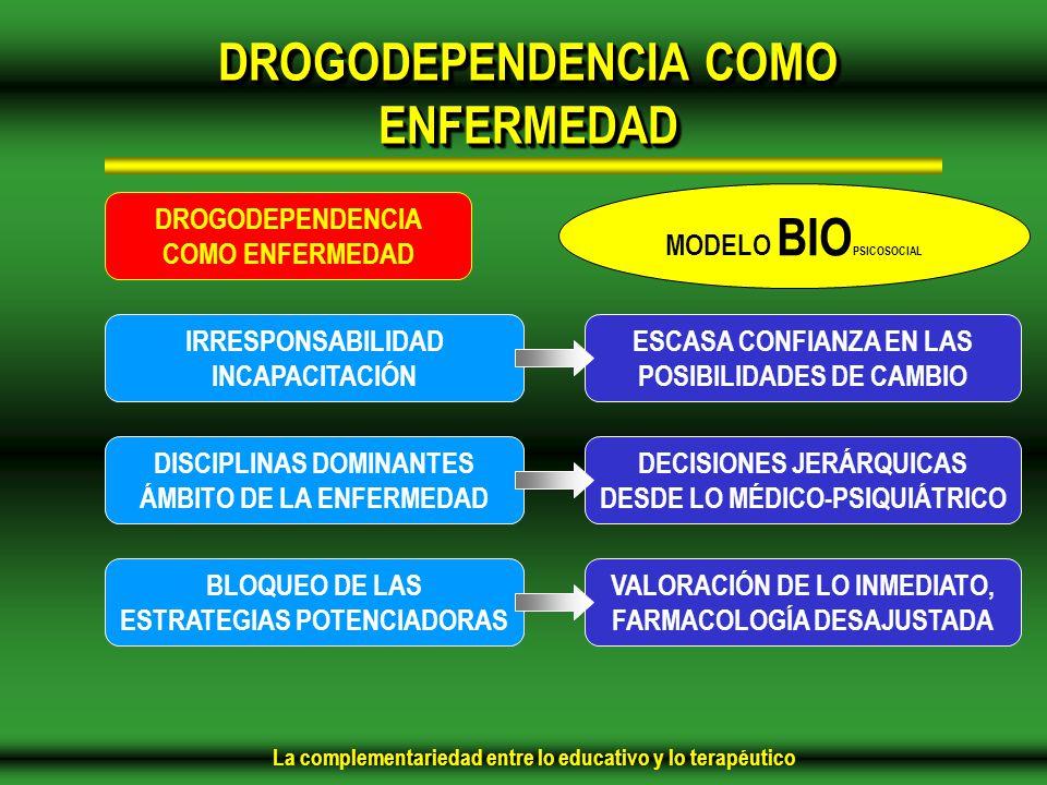 La complementariedad entre lo educativo y lo terapéutico ESCASA CONFIANZA EN LAS POSIBILIDADES DE CAMBIO DECISIONES JERÁRQUICAS DESDE LO MÉDICO-PSIQUIÁTRICO VALORACIÓN DE LO INMEDIATO, FARMACOLOGÍA DESAJUSTADA DROGODEPENDENCIA COMO ENFERMEDAD IRRESPONSABILIDAD INCAPACITACIÓN DISCIPLINAS DOMINANTES ÁMBITO DE LA ENFERMEDAD BLOQUEO DE LAS ESTRATEGIAS POTENCIADORAS MODELO BIO PSICOSOCIAL