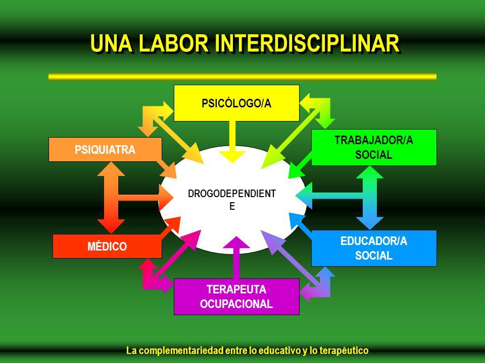La complementariedad entre lo educativo y lo terapéutico DROGODEPENDIENT E TRABAJADOR/A SOCIAL EDUCADOR/A SOCIAL TERAPEUTA OCUPACIONAL PSICÓLOGO/A PSIQUIATRA MÉDICO UNA LABOR INTERDISCIPLINAR