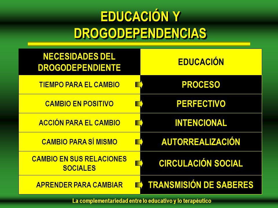 La complementariedad entre lo educativo y lo terapéutico EDUCACIÓN Y DROGODEPENDENCIAS EDUCACIÓN PROCESO PERFECTIVO INTENCIONAL AUTORREALIZACIÓN CIRCULACIÓN SOCIAL TRANSMISIÓN DE SABERES NECESIDADES DEL DROGODEPENDIENTE TIEMPO PARA EL CAMBIO CAMBIO EN POSITIVO ACCIÓN PARA EL CAMBIO CAMBIO PARA SÍ MISMO CAMBIO EN SUS RELACIONES SOCIALES APRENDER PARA CAMBIAR